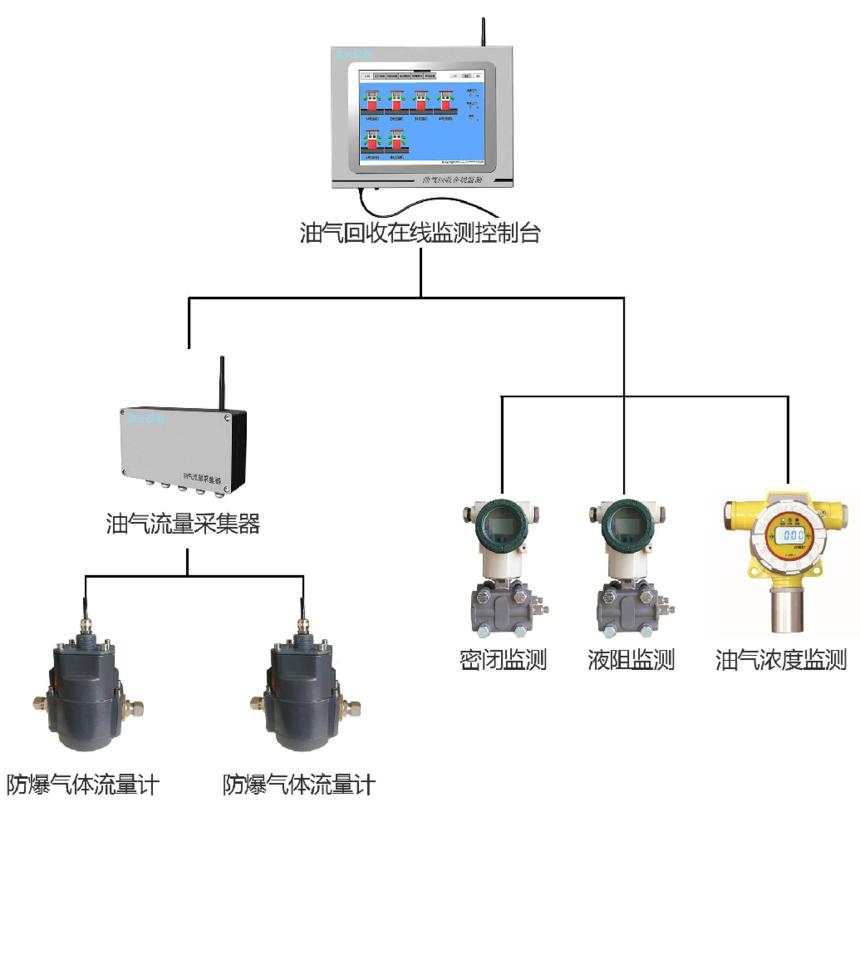 易胜博官网登录首页在线监测系统